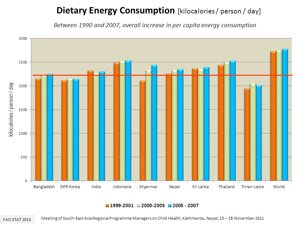 Dietary Energy Consumption [kilocalories / person / day]