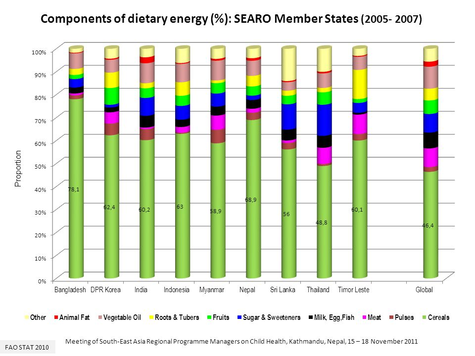 Components of dietary energy (%): SEARO Member States ( )