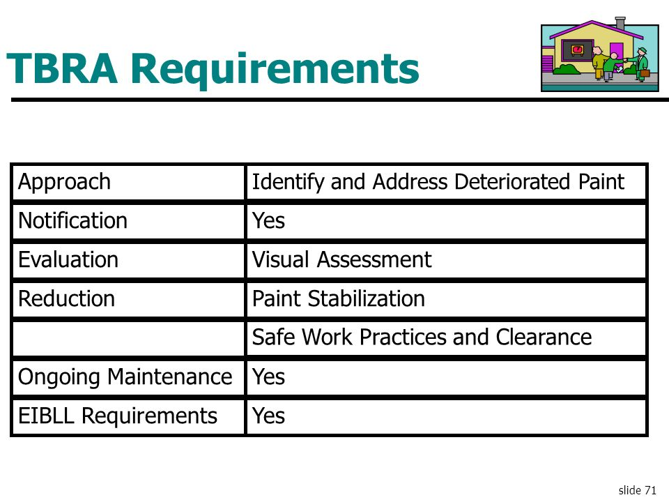 TBRA Requirements Approach Notification Evaluation Reduction