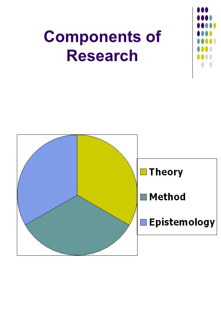 components of research methodology The methods section describes actions to be taken to investigate a research problem and the rationale for the application of specific procedures or techniques used to identify, select, process, and analyze information applied to understanding the problem, thereby, allowing the reader to critically.