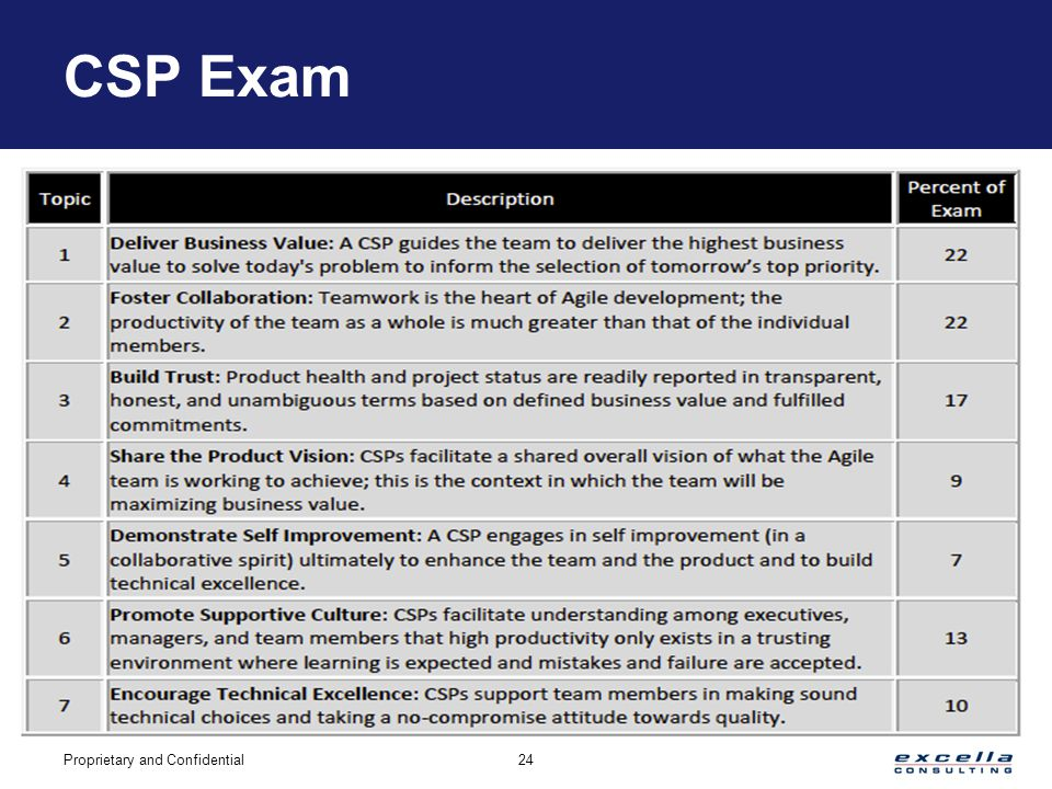 CSP Study Guide & Practice Test [Prepare for the CSP Test]