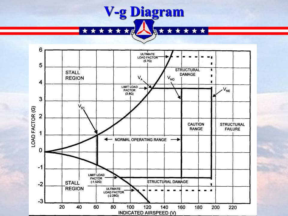 vg diagram piper warrior   24 wiring diagram images