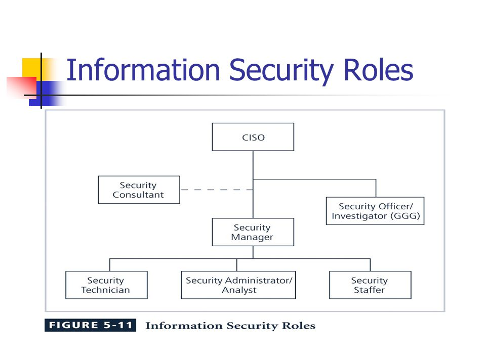the role of the security manager Working with security roles if you read working with realms, users, groups, and roles, you will remember the following definitions: in applications, roles are defined using annotations or in application deployment descriptors such as.
