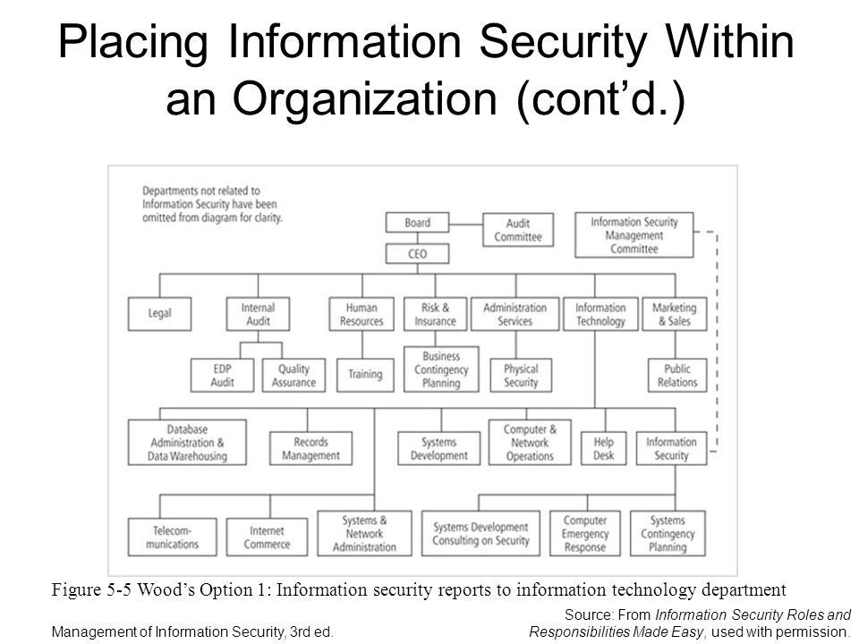 the role of information security Home » news » human factors in information security management systems human factors in information security 824 posts to the state of security.