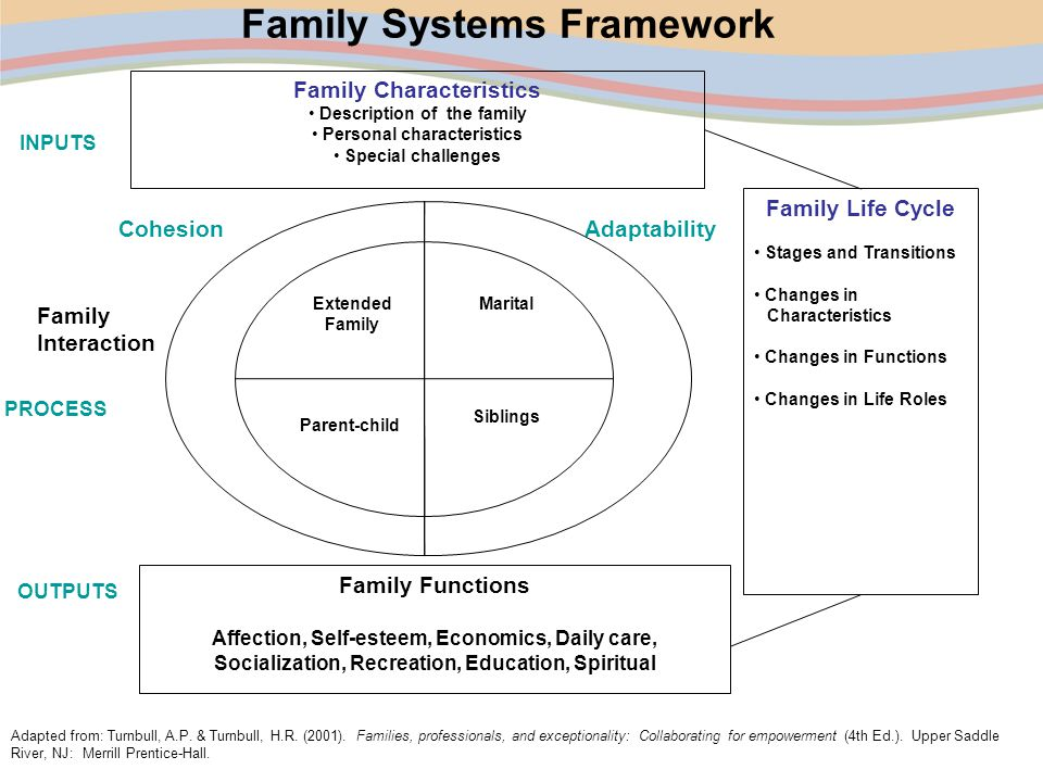 family system The children's bureau supports the development of state and tribal child welfare reporting systems to enable the office of family reporting system.
