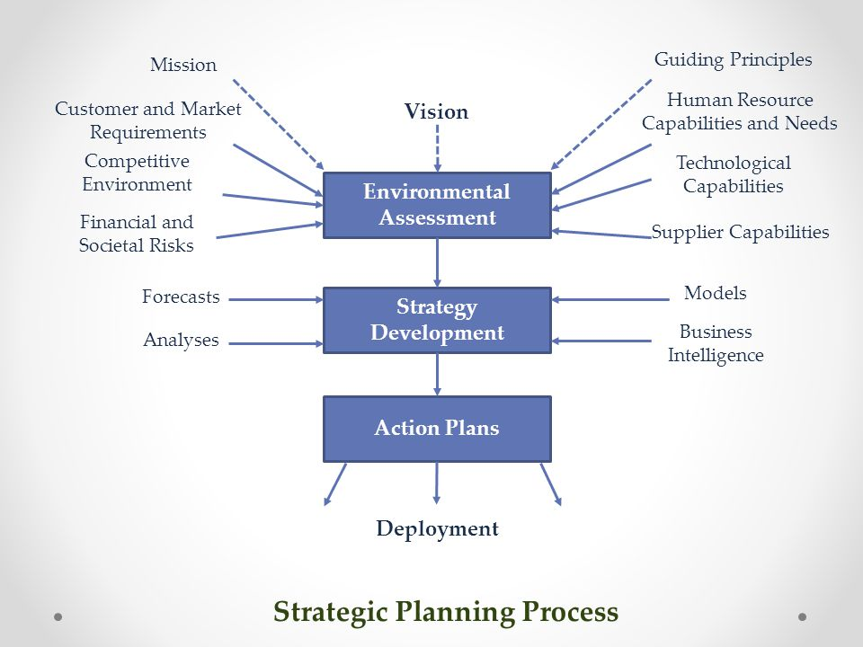 Environmental Assessment Strategic Planning Process