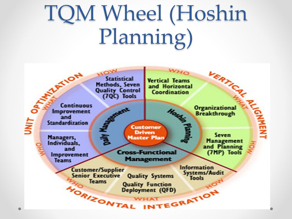 TQM Wheel (Hoshin Planning)