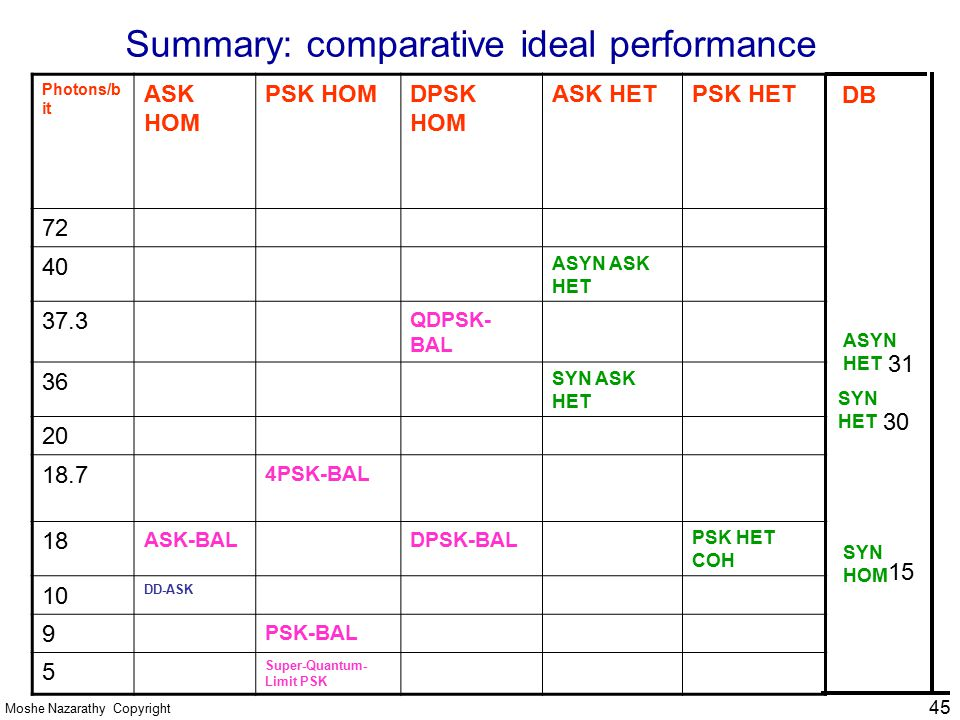 summary comparative management • table 2 -- comparative summary of appropriations and authorizations self-insurance group health plans (budget management and compensation reserves.