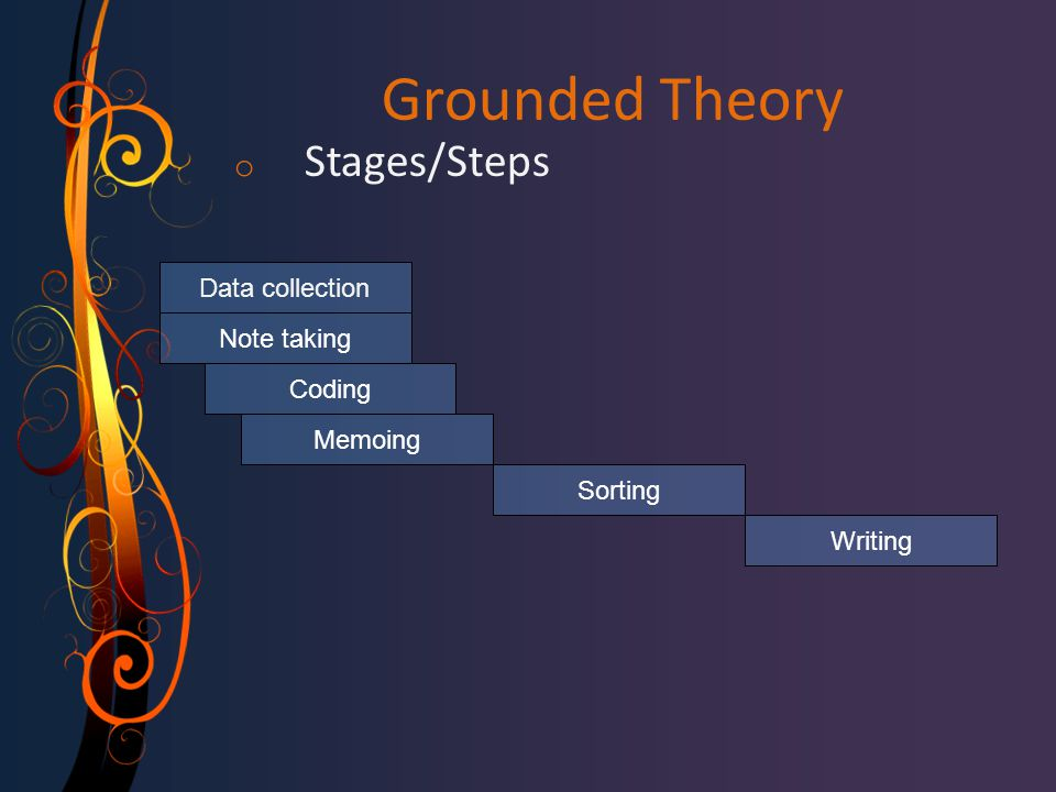 Grounded Theory Stages/Steps Data collection Note taking Coding