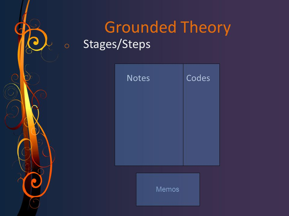 Grounded Theory Stages/Steps Notes Codes Memos