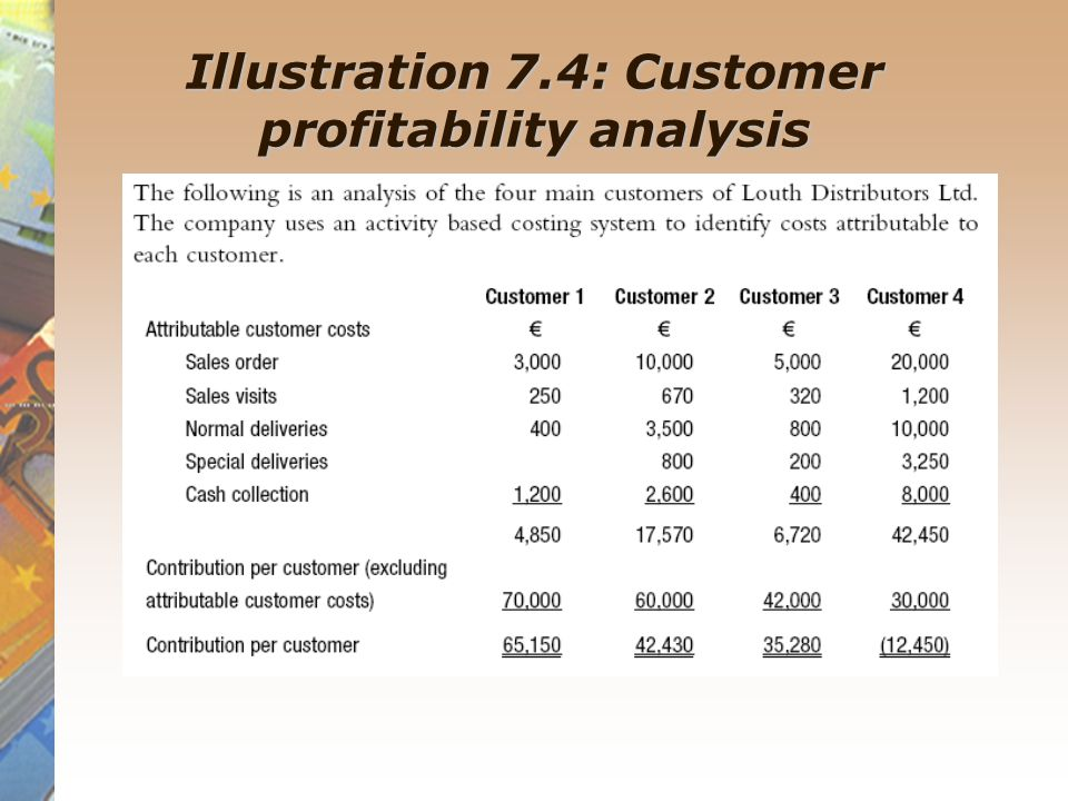 the customer profitability analysis Customer profitability analysis is best conducted with a technique known as activity based costing or abc analysis customer profitability analysis helps the company understand the net.