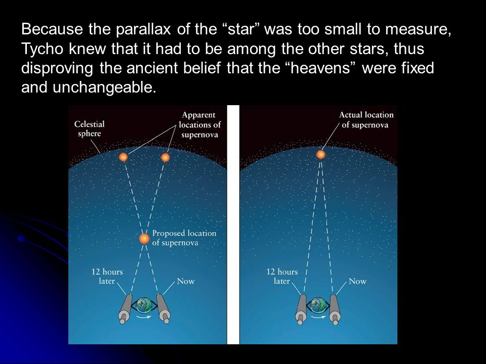 Because the parallax of the star was too small to measure, Tycho knew that it had to be among the other stars, thus disproving the ancient belief that the heavens were fixed and unchangeable.