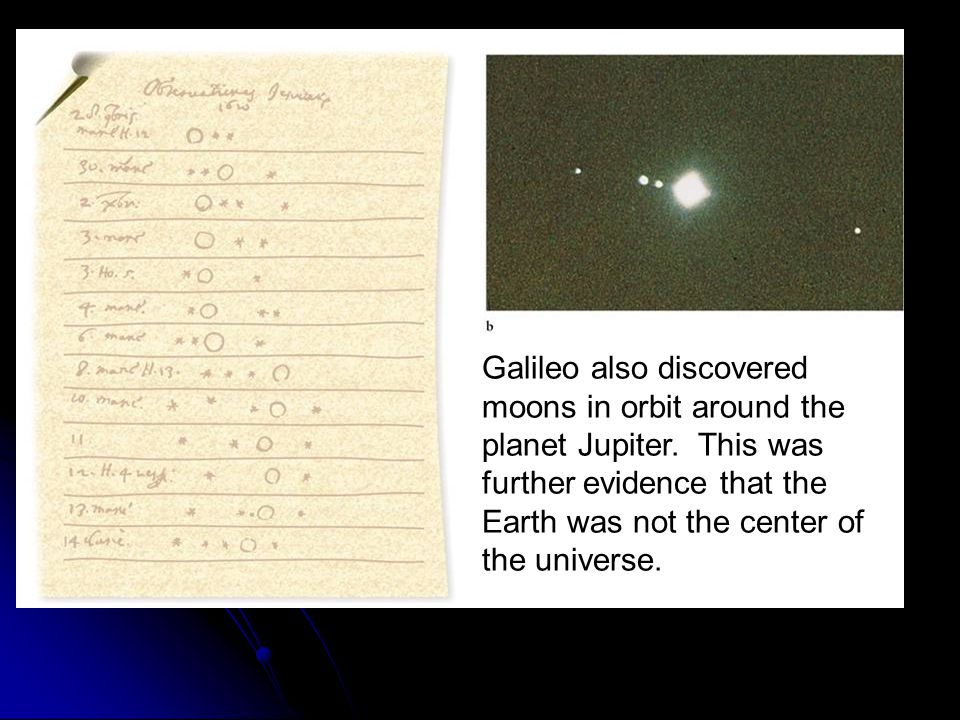 Galileo also discovered moons in orbit around the planet Jupiter