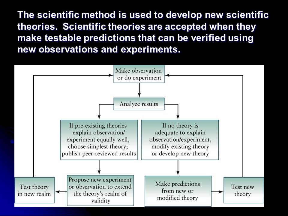 The scientific method is used to develop new scientific theories