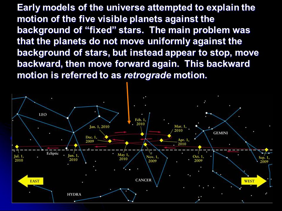 Early models of the universe attempted to explain the motion of the five visible planets against the background of fixed stars.