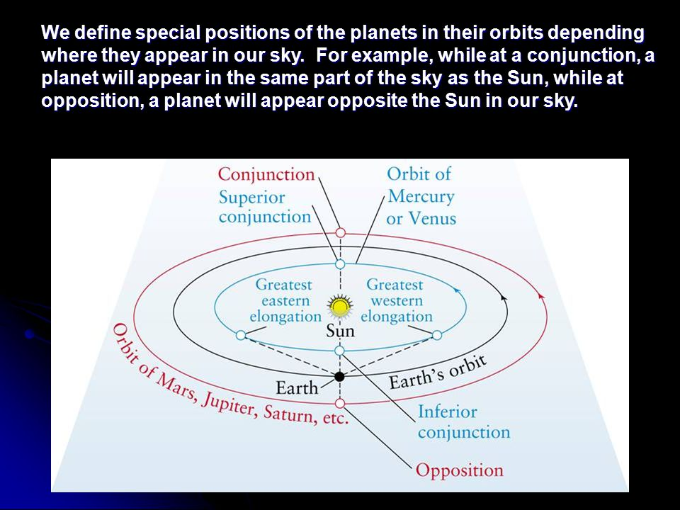 We define special positions of the planets in their orbits depending where they appear in our sky.