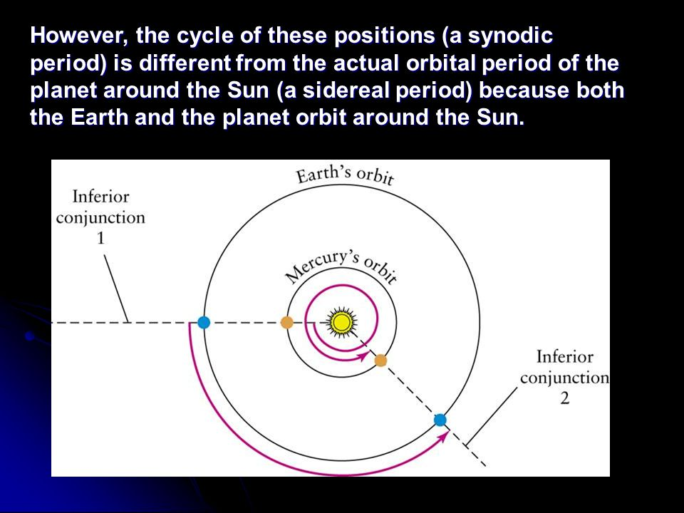 However, the cycle of these positions (a synodic period) is different from the actual orbital period of the planet around the Sun (a sidereal period) because both the Earth and the planet orbit around the Sun.