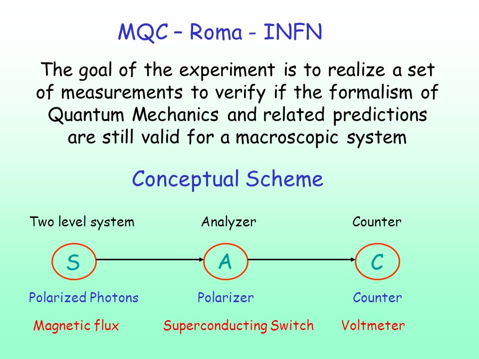 MQC – Roma - INFN Conceptual Scheme S A C
