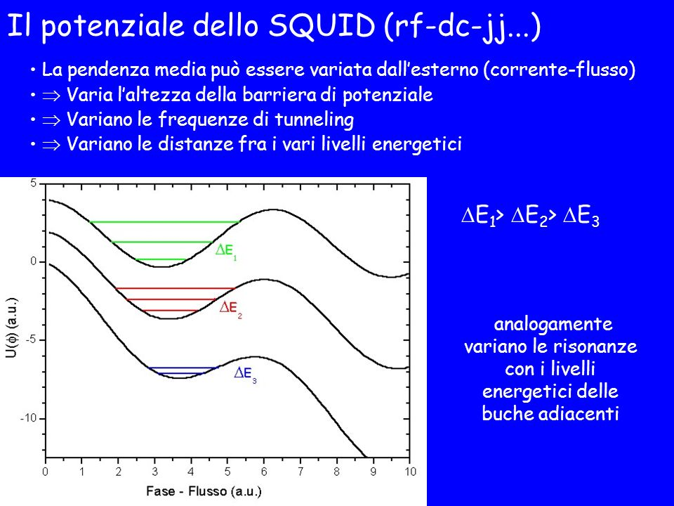 Il potenziale dello SQUID (rf-dc-jj...)