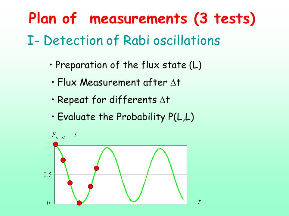 Plan of measurements (3 tests)