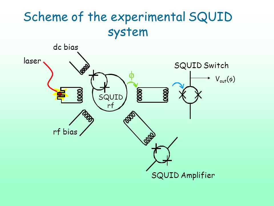 Scheme of the experimental SQUID system