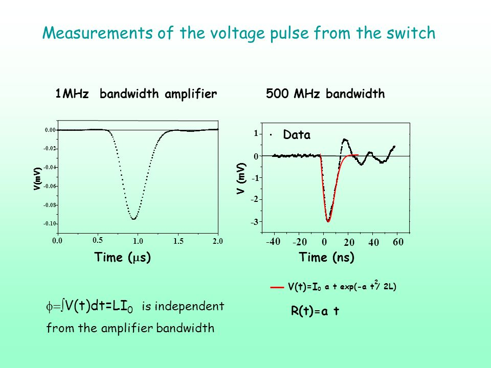 Measurements of the voltage pulse from the switch