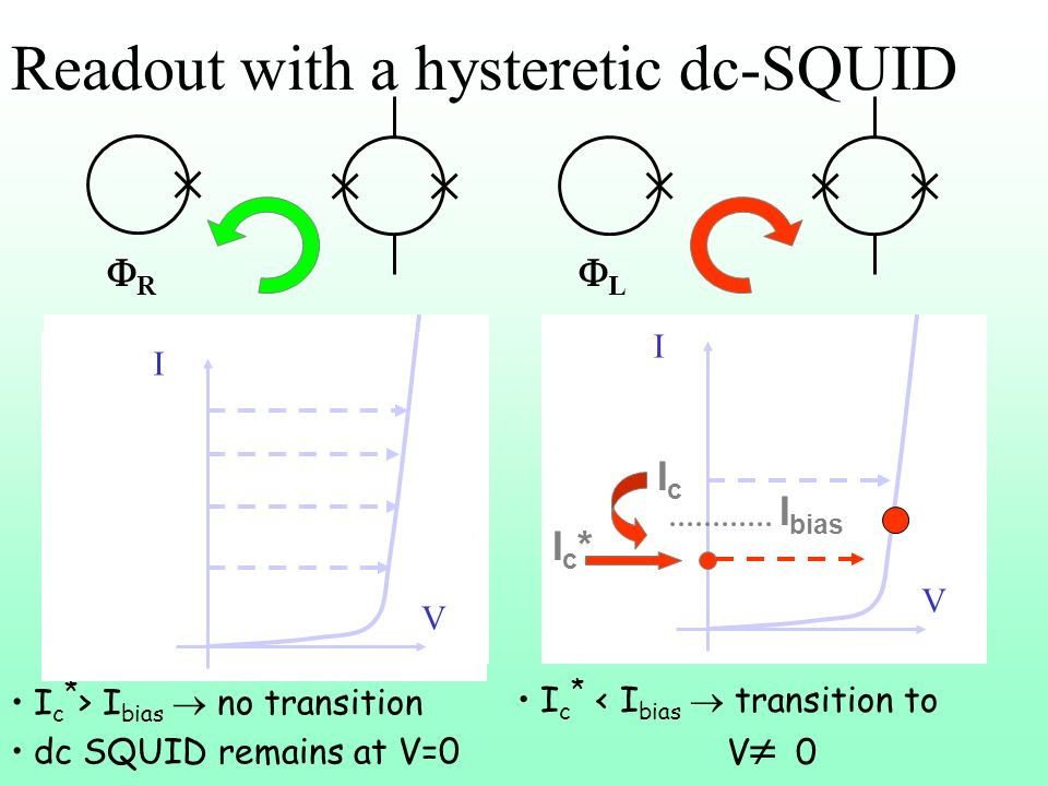 Readout with a hysteretic dc-SQUID