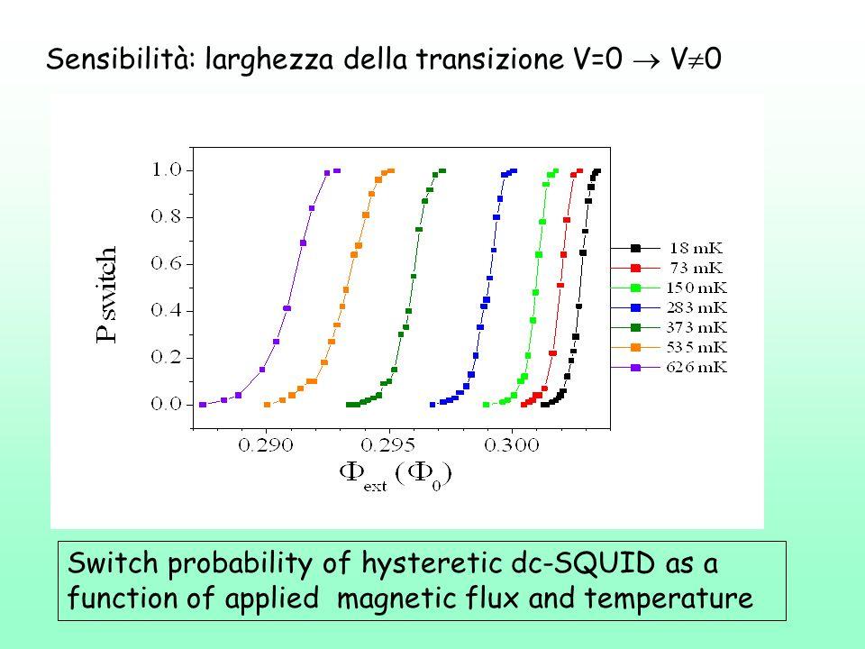 Sensibilità: larghezza della transizione V=0  V0