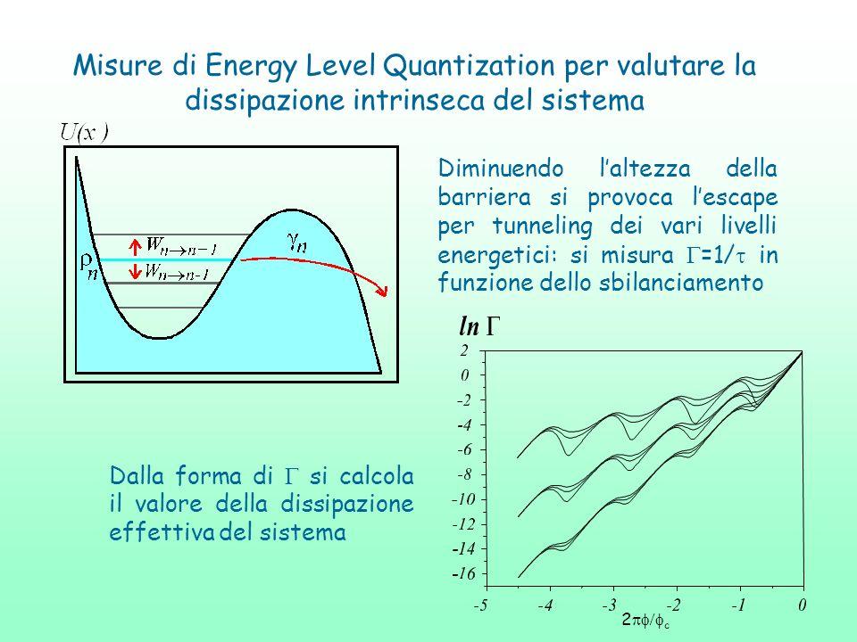 Misure di Energy Level Quantization per valutare la dissipazione intrinseca del sistema