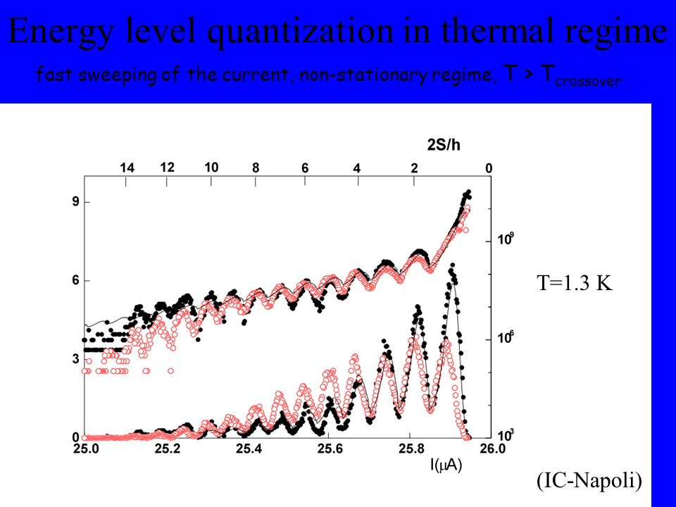 Energy level quantization in thermal regime