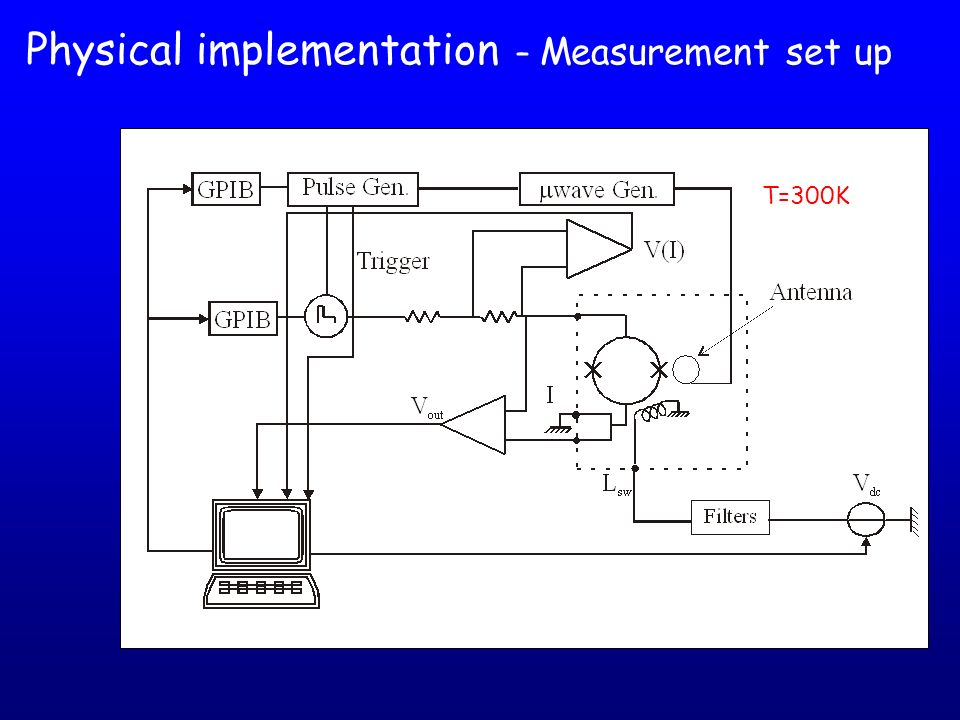 Physical implementation – Measurement set up
