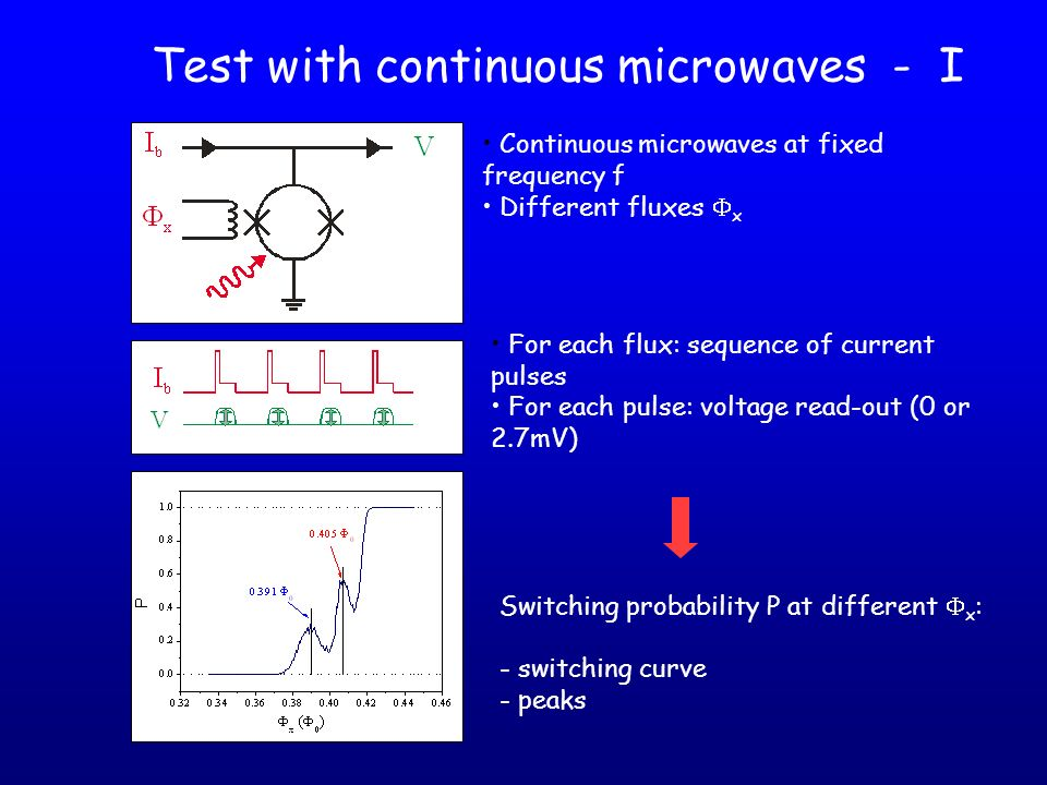 Test with continuous microwaves - I