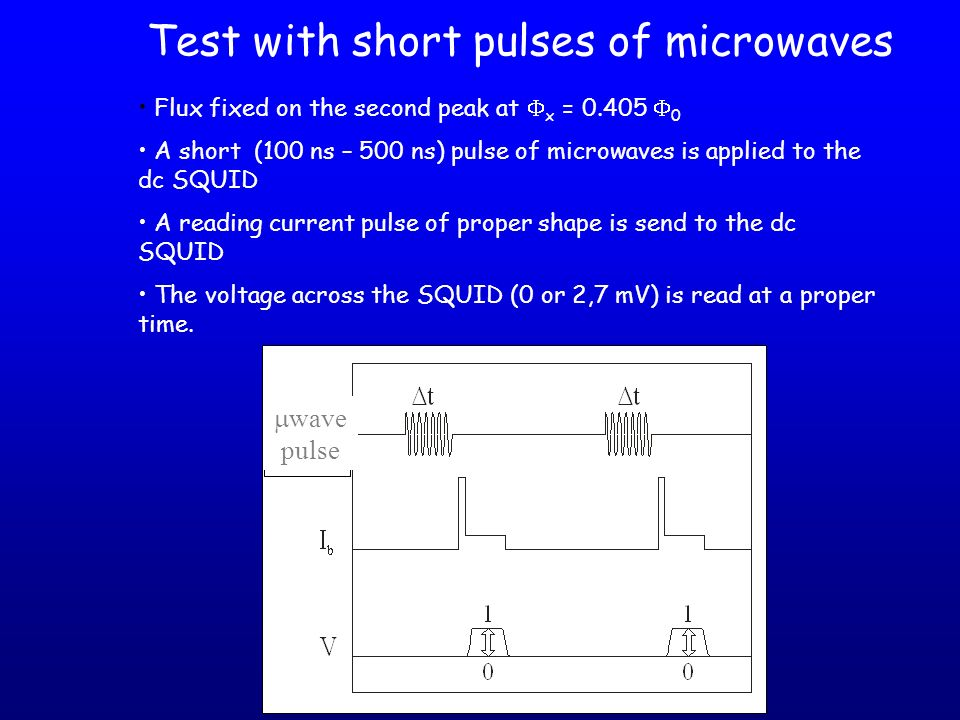 Test with short pulses of microwaves
