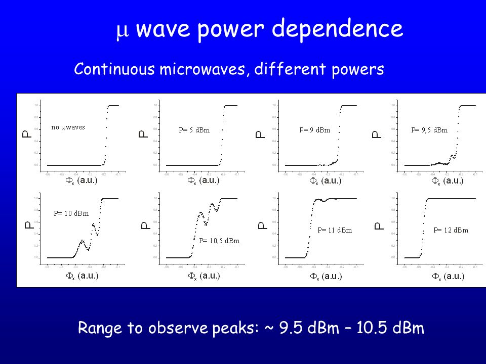 m wave power dependence