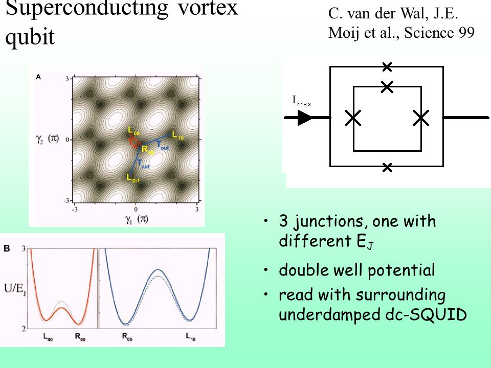 Superconducting vortex qubit
