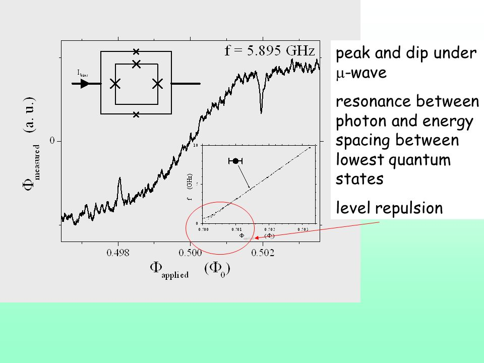 peak and dip under -wave