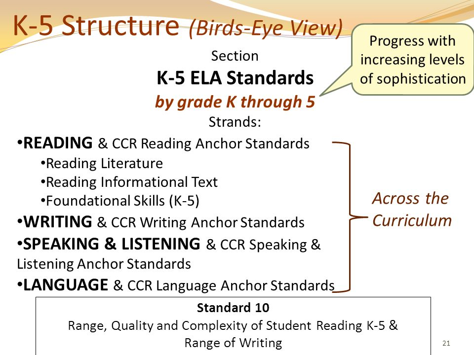 English Language Arts Standards » Introduction » Key Design Consideration