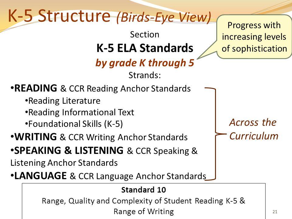 K-5 Structure (Birds-Eye View)