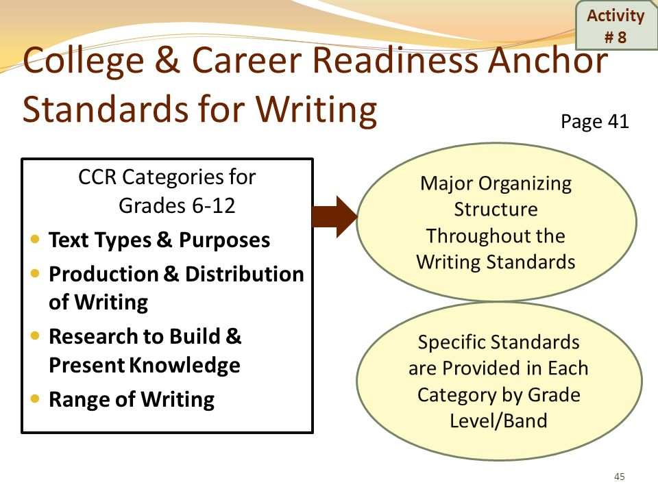 College & Career Readiness Anchor Standards for Writing