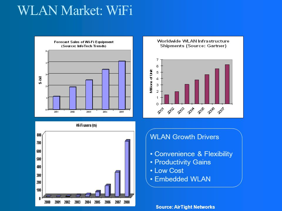 WLAN Market: WiFi WLAN Growth Drivers Convenience & Flexibility