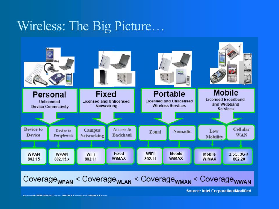 Wireless: The Big Picture…