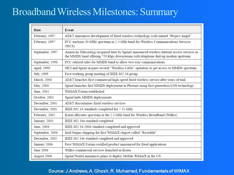 Broadband Wireless Milestones: Summary
