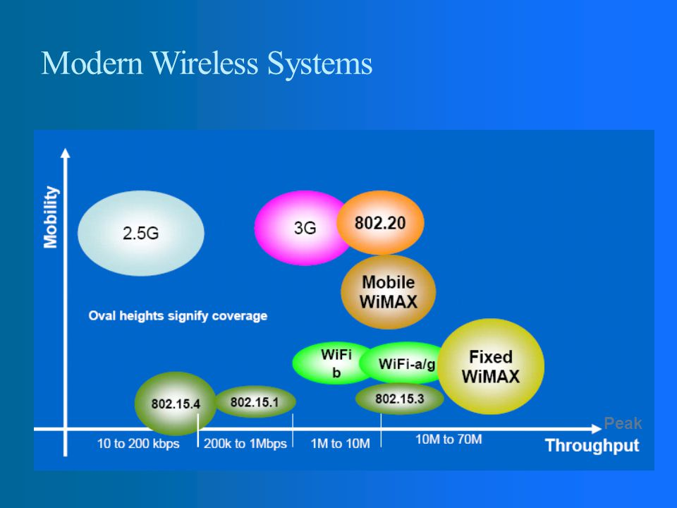 Modern Wireless Systems