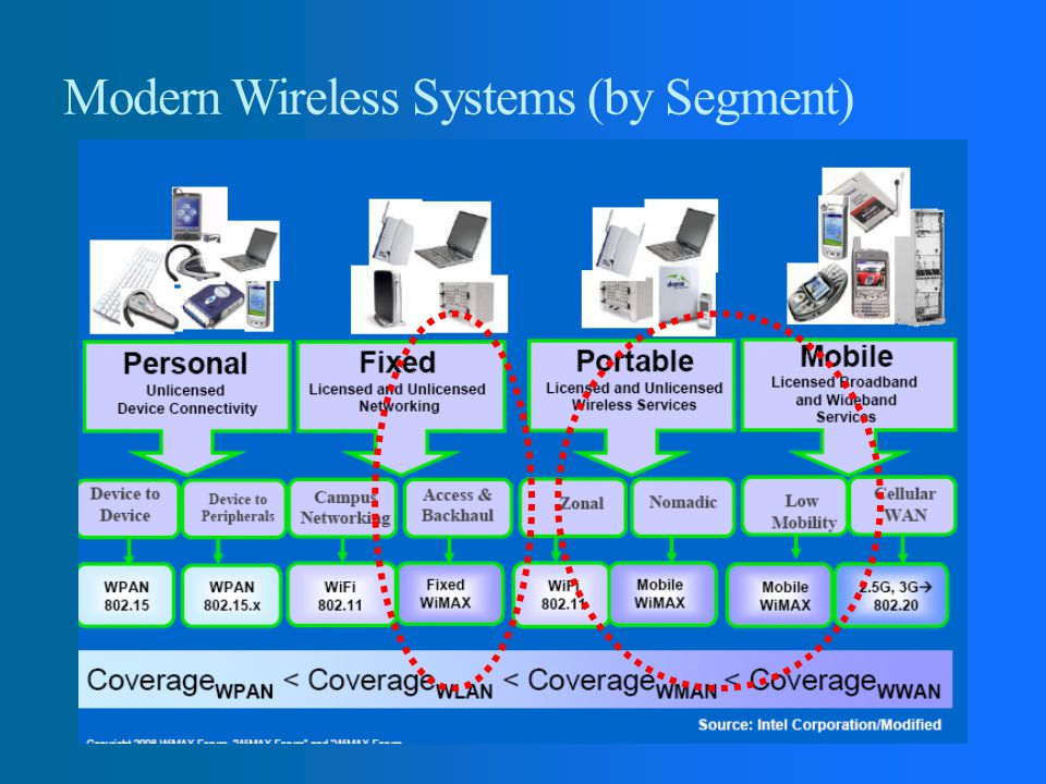 Modern Wireless Systems (by Segment)