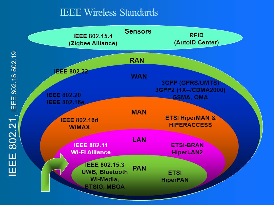 IEEE Wireless Standards