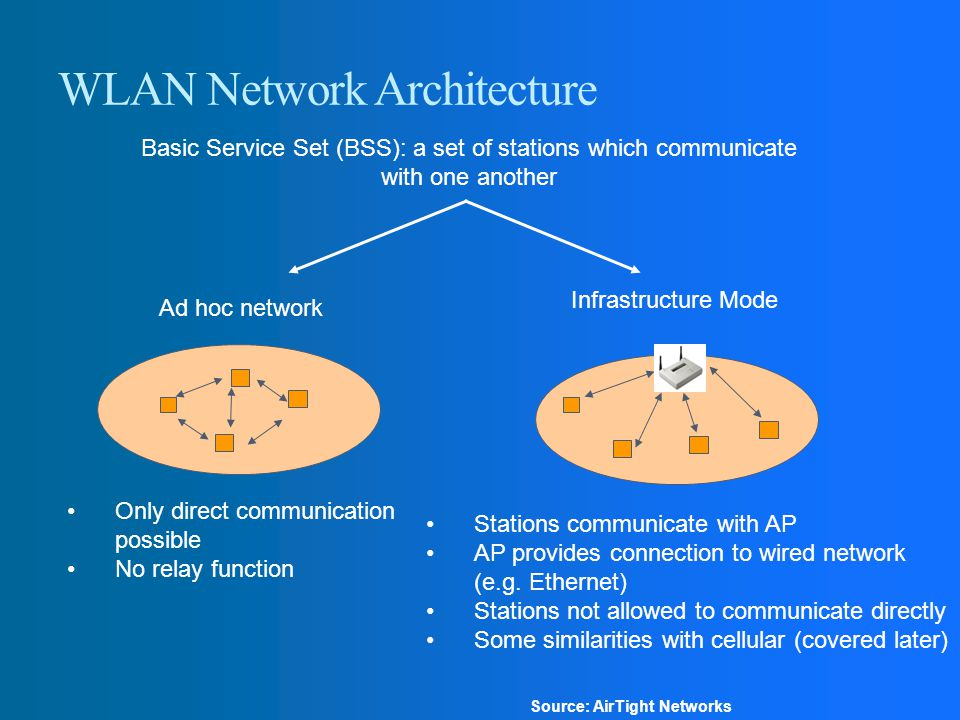 WLAN Network Architecture