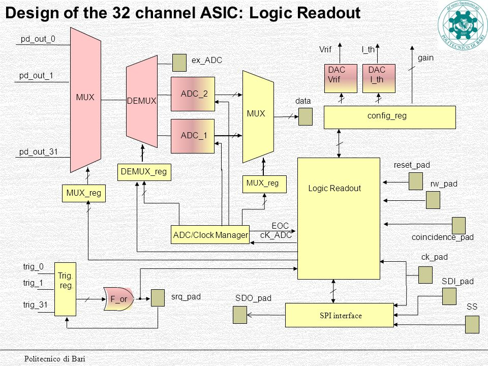 Design of the 32 channel ASIC: Logic Readout