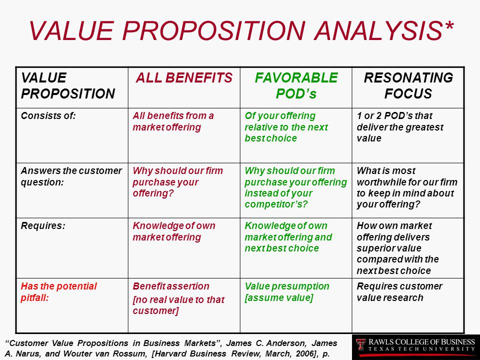 VALUE PROPOSITION ANALYSIS*