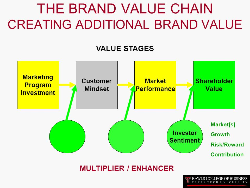 THE BRAND VALUE CHAIN CREATING ADDITIONAL BRAND VALUE
