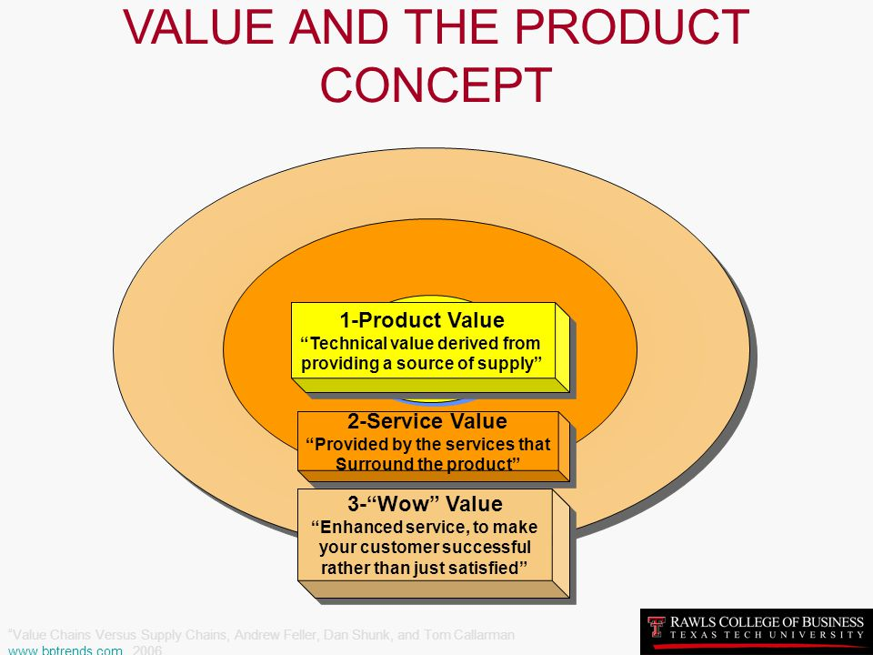 VALUE AND THE PRODUCT CONCEPT